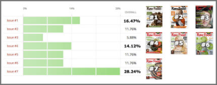 Raw Food Magazine Survey Results